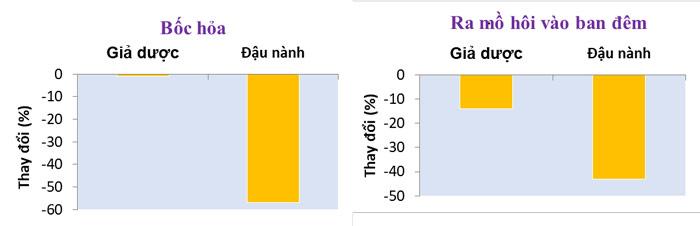 HÌNH3: Isoflavone làm giảm đáng kể cơn bốc hỏa và ra mồ hôi vào ban đêm mạnh hơn giả dược